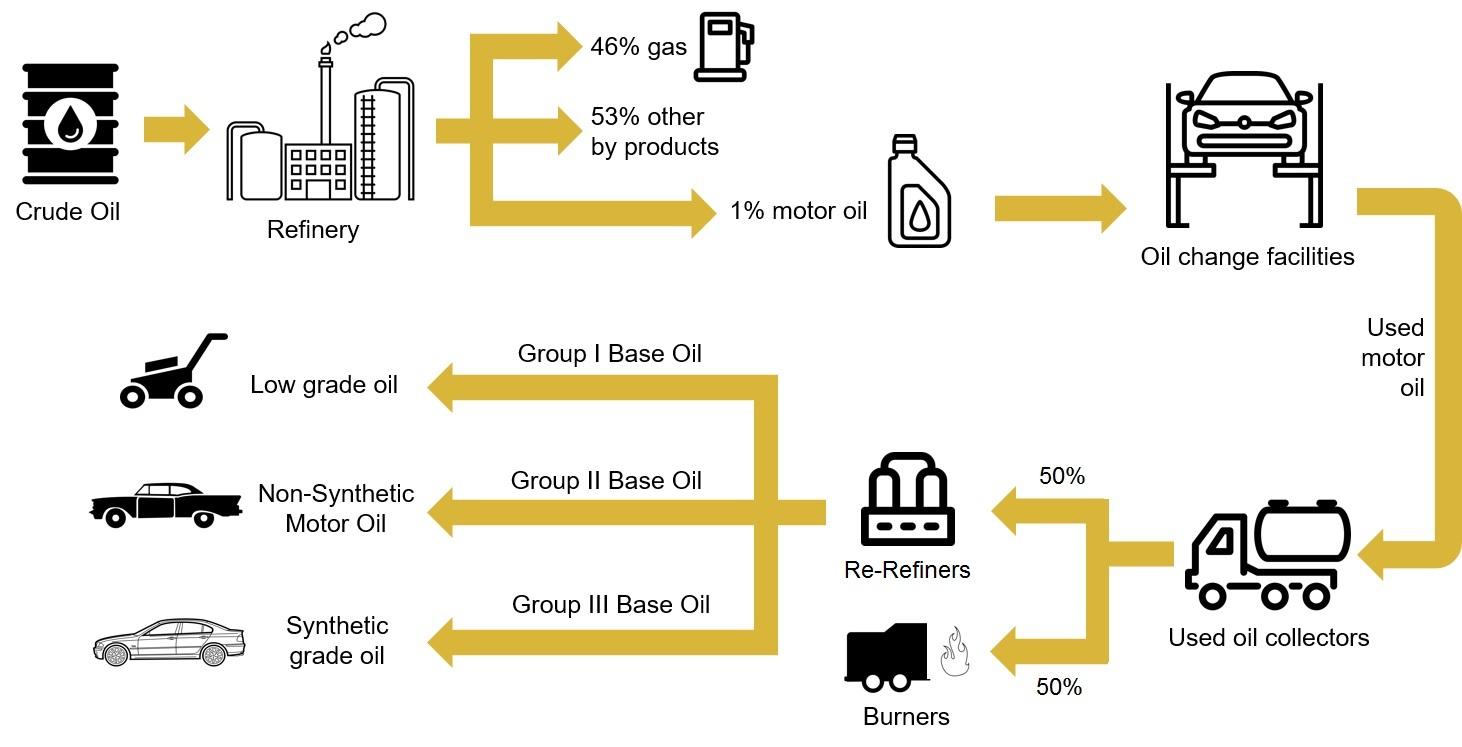 Geniii re defining re refining for Refining used motor oil